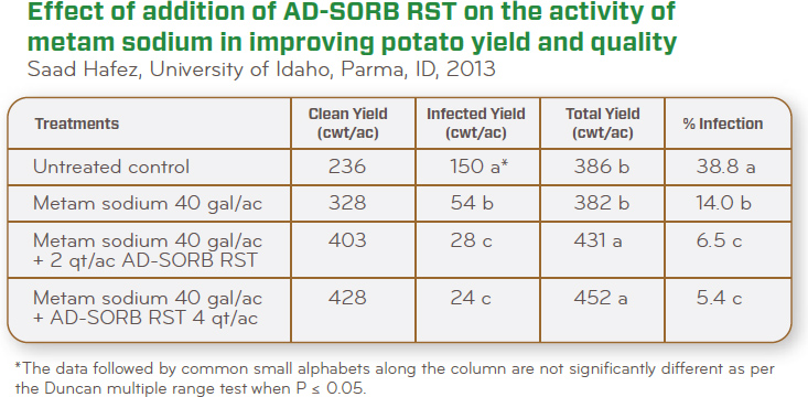 AD-Sorb RST with Metam Agronomic Results Data Table on Potatoes