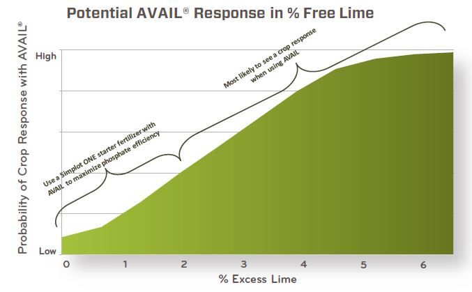 Potential AVAIL response in % free lime