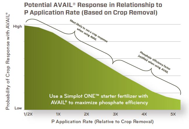 Potential AVAIL response in relationship to P application rate (based on crop removal)