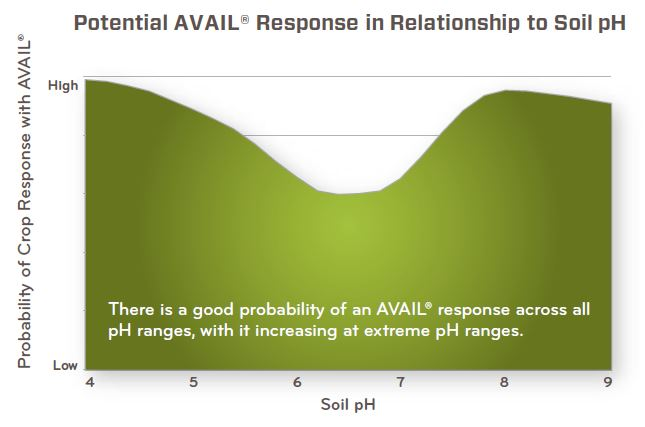 Potential AVAIL response in relationship to soil pH