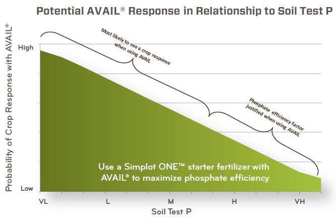 Potential AVAIL response in relationship to soil test P